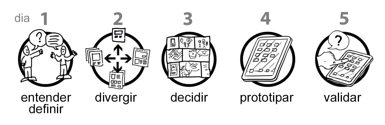 Fonte: [Design Sprint: onde o design e a velocidade importam](http://blog.caelum.com.br/design-sprint-onde-o-design-e-a-velocidade-importam/).