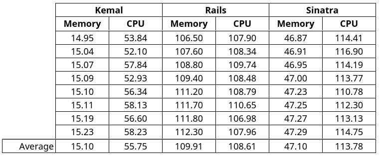 CPU and Memory usage by docker stats