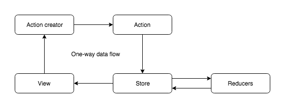 One-way data flow cycle.